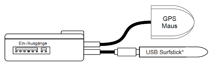 MicroGuard-USB für Fahrzeugortung