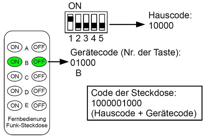 Ermittlung Code Funk-Steckdose