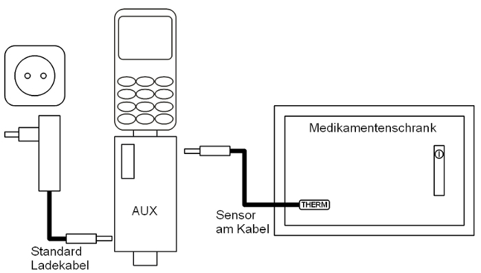 Beispiel: Überwachung eines Medikamentenschrankes