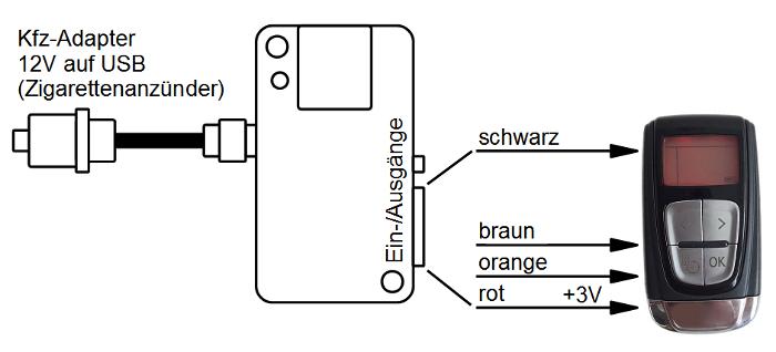 MicroGuard-USB Fernbedienung für Standheizung BMW Handsender F10