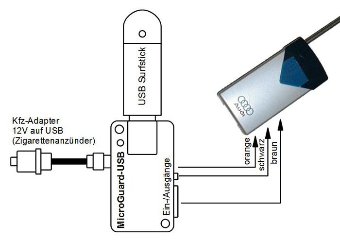 MicroGuard-USB Fernbedienung für Standheizung Audi Handsender T90