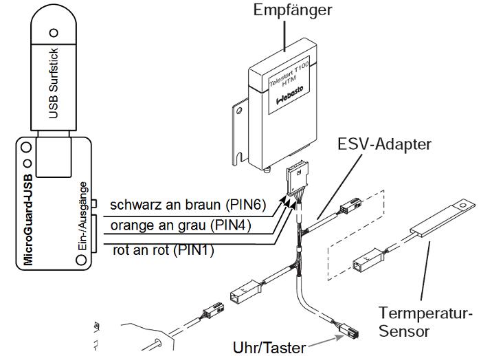 MicroGuard-USB Schamtische Darstellung, Anschluß an VW T5 Multivan 2012