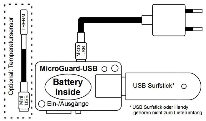 Beschaltung von MicroGuard zur Überwachung von Stromversorung